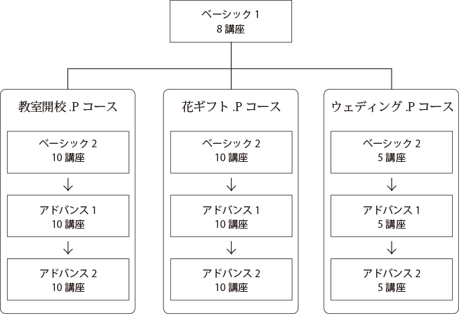 一般社団法人Flower Works Japanプリザーブドフラワー資格取得概要